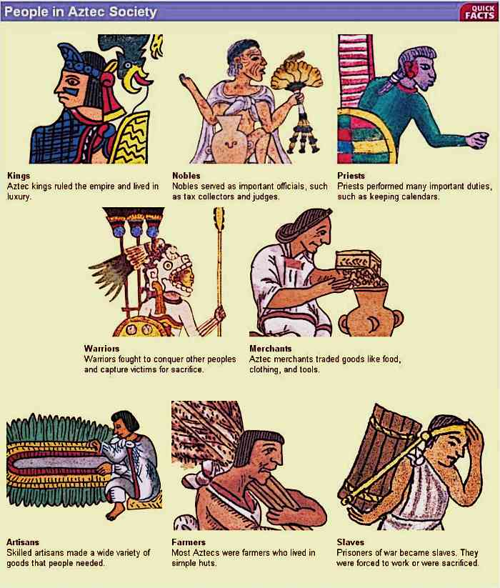 Aztec Class Struture Image of peoples ranking in Aztec society